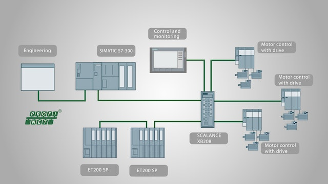 2. What is a ProfiNet Device?