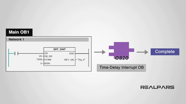 5. What is a Time-Delay Interrupt OB?