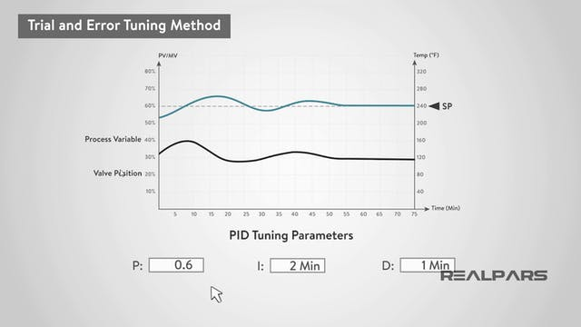 4. Tuning a PID Controller in Two Different Ways