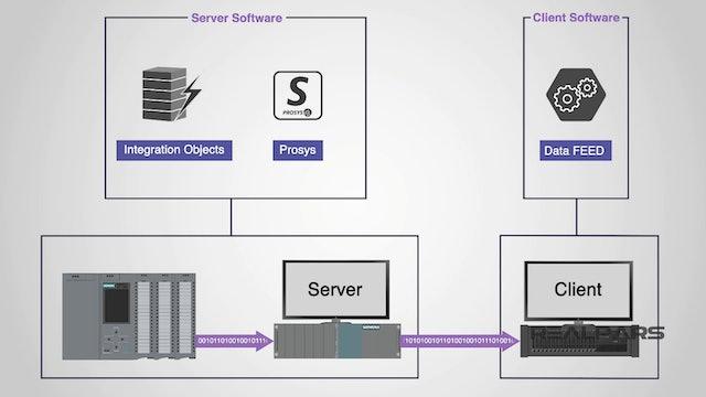 3. How is OPC UA Configured?
