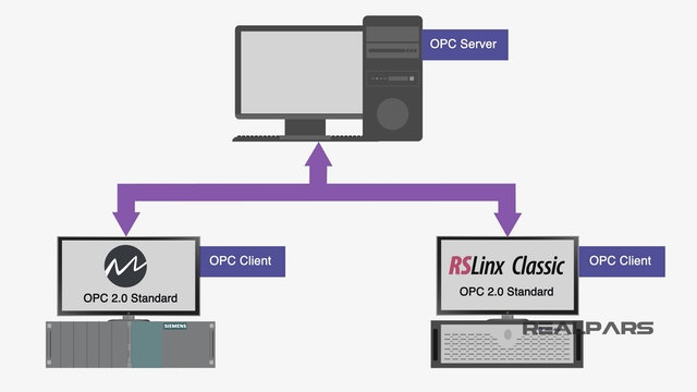 3. How is OPC Classic configured?