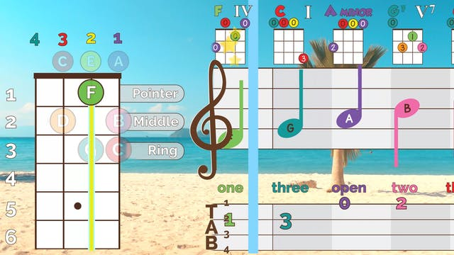 Ukulele Tab - C Major Scale
