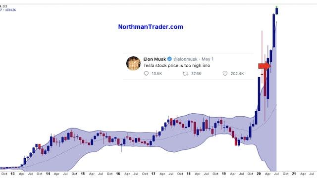 Ken Schortgen - Market Wrapup July 6 2020