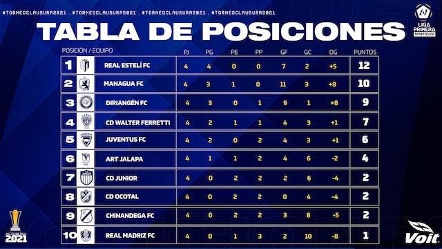 ART Jalapa vs Real Estelí FC    Round 5 - Part 1