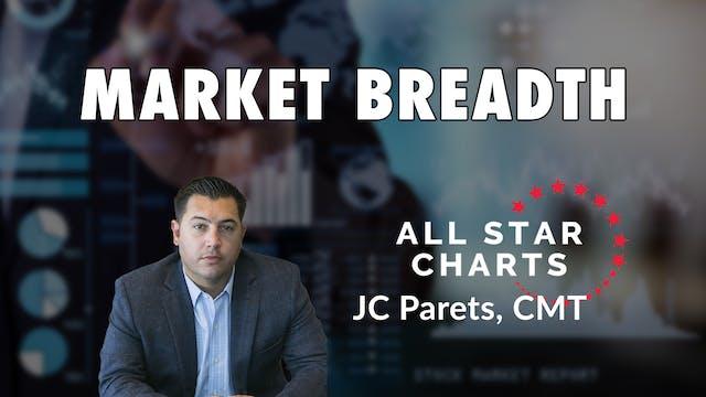 Market Breadth | JC Parets, CMT (01.21)