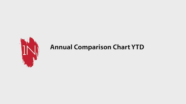 Annual Comparison chart YTD