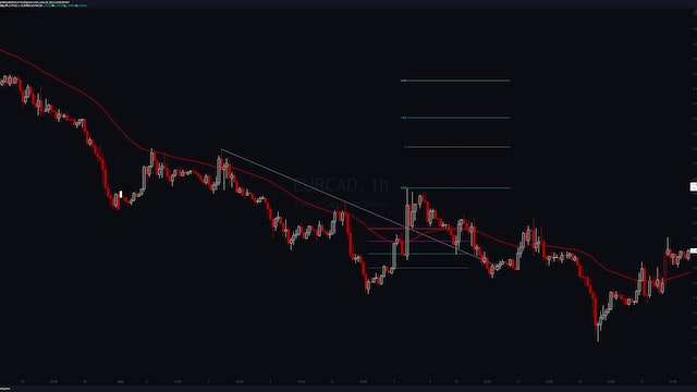 Chronicles - EURCAD (L) 10 May 2021