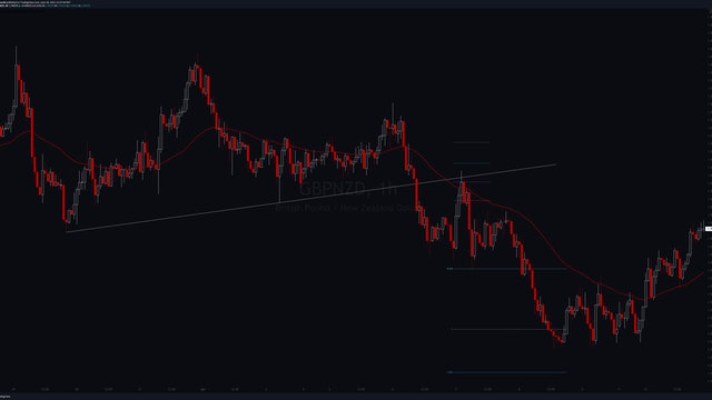 Chronicles - GBPNZD (S) 7 Apr 2021