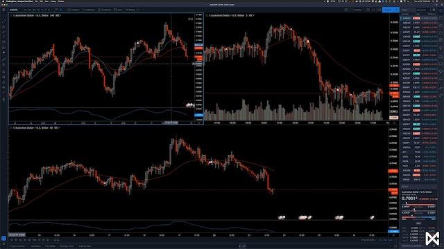 Navigating TradingView