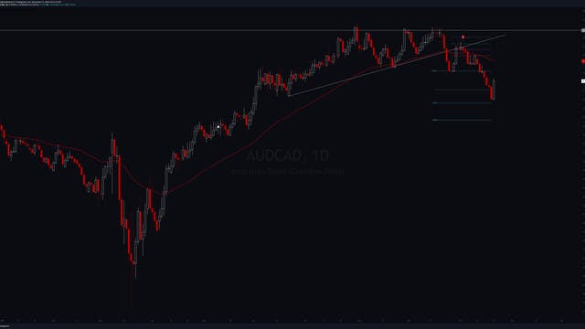 Chronicles - AUDCAD (S) 1 Oct 2020
