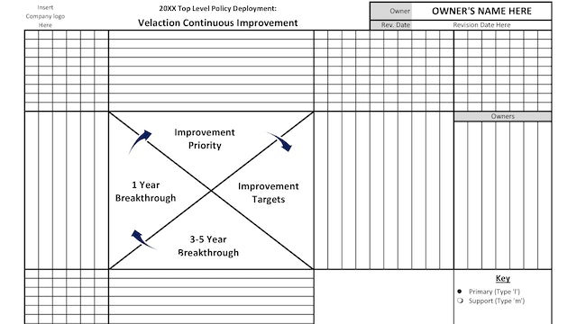 Policy Deployment Matrix / X-Matrix