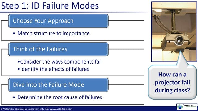 Failure Mode and Effects Analysis / FMEA Overview