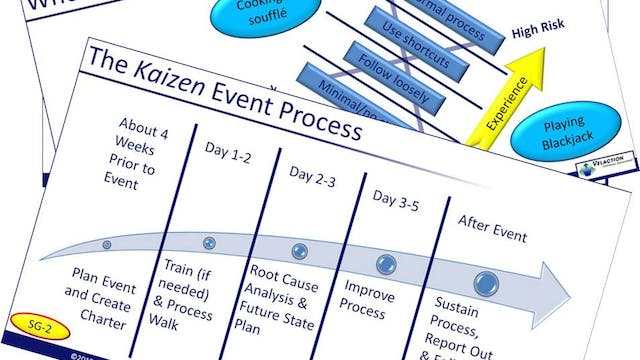 Kaizen - Process Overview. Corporate License