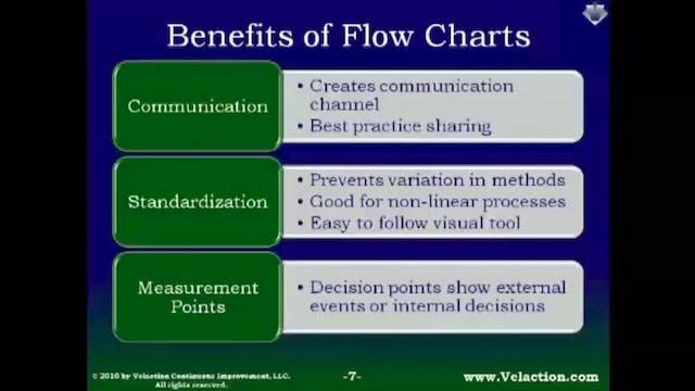 Flow Charts (Legacy Module - Recorded Webinar)