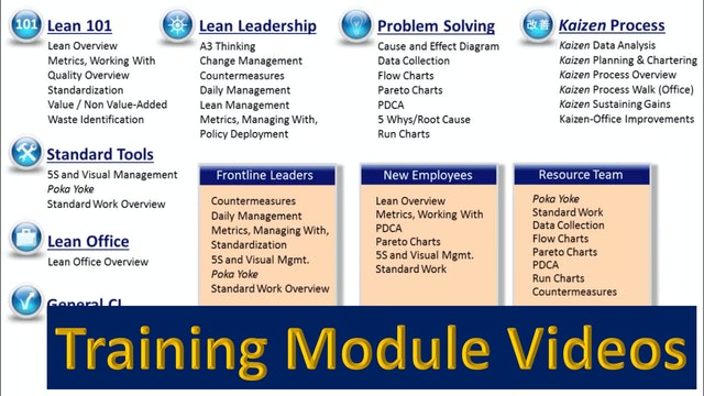 Training Module Videos - Velaction Videos