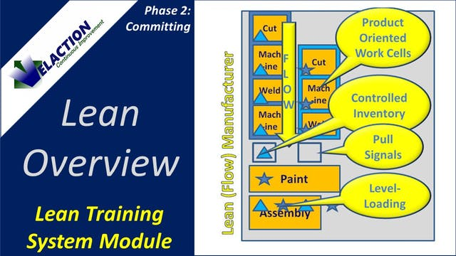 Lean Overview Guest Version