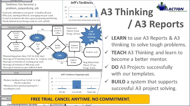A3 Thinking / A3 Reports (Training & Resources)