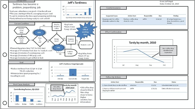A3 Templates (Forms & Tools)