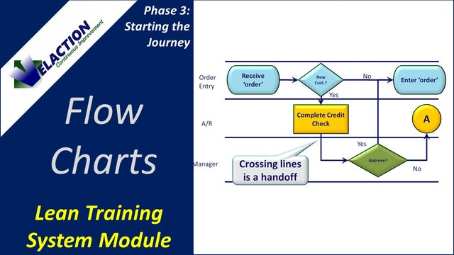 Flow Charts (Training Module Video)