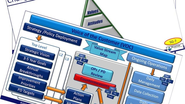 Lean Management Overview Trainer Materials (PPT, SG, 5xPDF Articles)