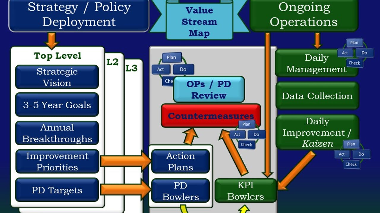 Lean Management Overview. Corporate License