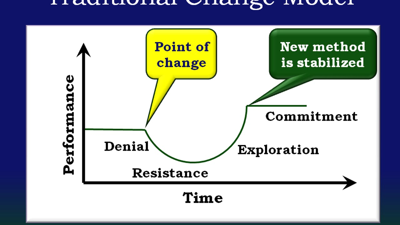 Change Management. Seat License