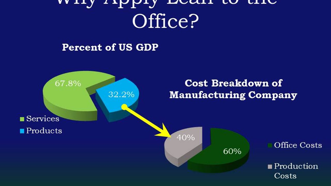 Lean Office Overview (Recorded Webinar). Corp Lic