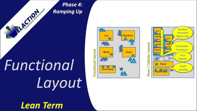 Functional Layout (Video Term)