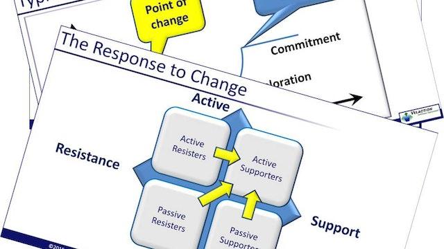 Change Management Trainer Materials (PPT, SG, Quiz, 2xPDF Articles)