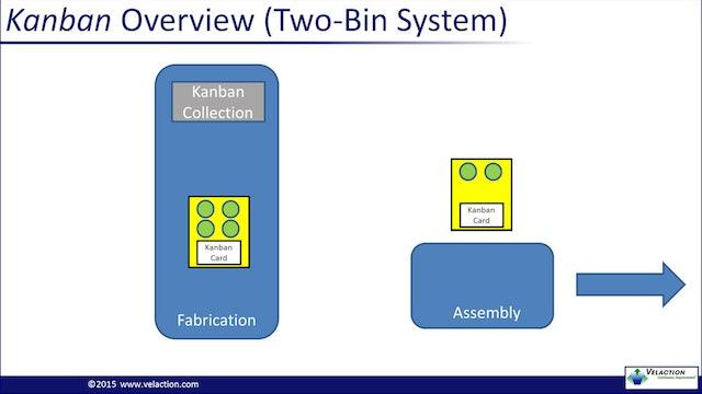 Kanban Overview