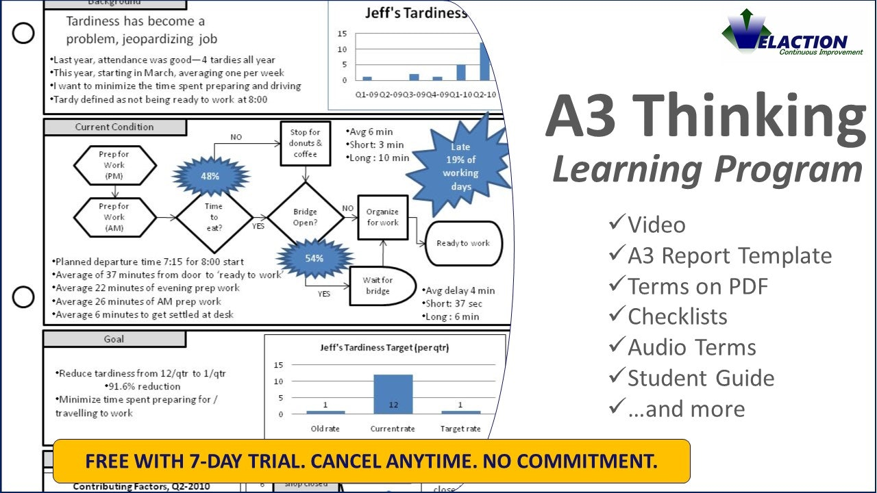 A3 Thinking Resources (A3 Template Included)