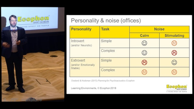 6.6 The Role of Psychoacoustics in Designing Learning Environments