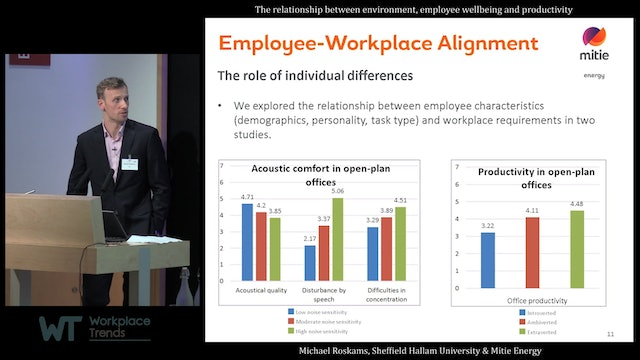 4.9.1 The relationship between environment, employee wellbeing, and productivity
