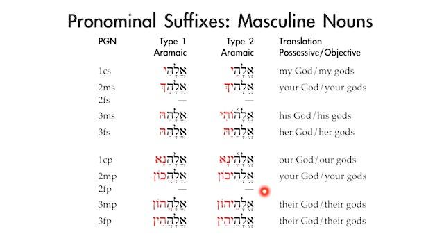 Basics of Biblical Aramaic - Session 8 - Pronominal Suffixes