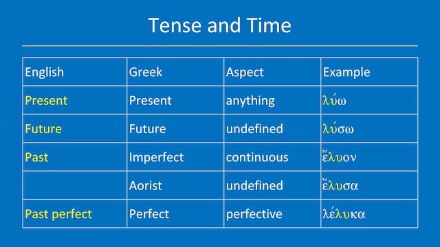 Greek for the Rest of Us - Lesson 8 - Greek Grammar: Verb Inflection