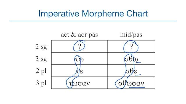 Basics of Biblical Greek - Session 33 - Imperative