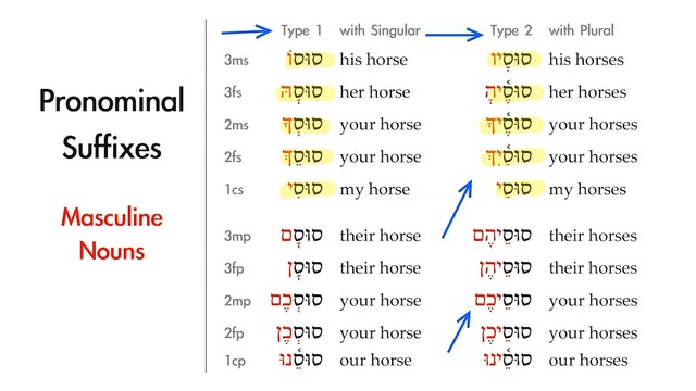 Basics of Biblical Hebrew - Session 9 - Hebrew Pronominal Suffixes