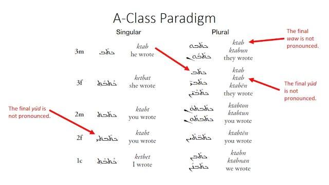 Basics of Classical Syriac - Session ...