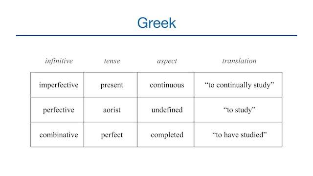 Basics of Biblical Greek - Session 32 - Infinitive