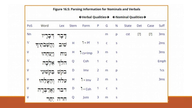 Hebrew for the Rest of Us Video Lectures - Session 16: Where There's a Will, There Are … Volitional Forms