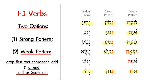 Basics of Biblical Hebrew - Session 20 - Qal Infinitive Construct