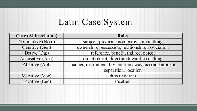 Basics of Latin - Session 2 - Nouns and Prepositions