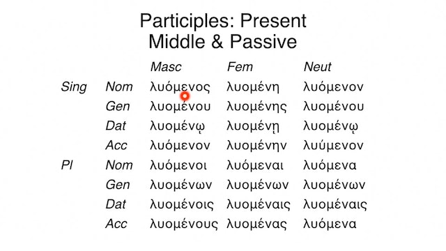 Reading Biblical Greek - Session 59 - Participles: Middle and Passive Voices
