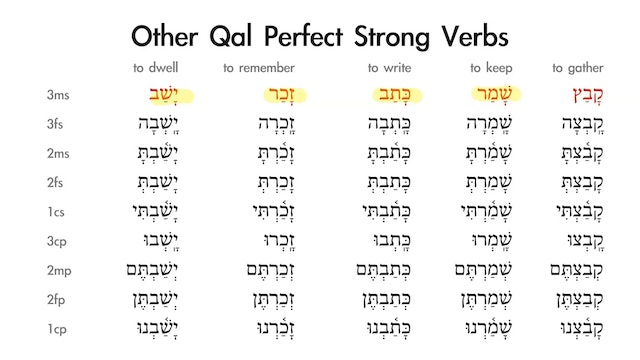 Basics of Biblical Hebrew - Session 13 - Qal Perfect Strong Verbs